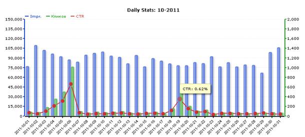 Статистика сети ZooAdv за октябрь 2011 года