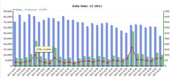 Статистика сети ZooAdv за декабрь 2011 года