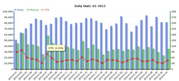 Статистика сети ZooAdv за январь 2012 года