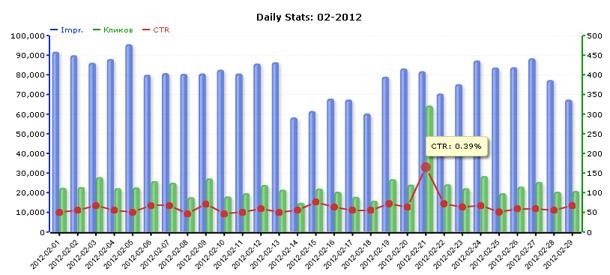 Статистика сети ZooAdv за февраль 2012 года