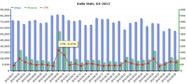 Статистика сети ZooAdv за апрель 2012 года