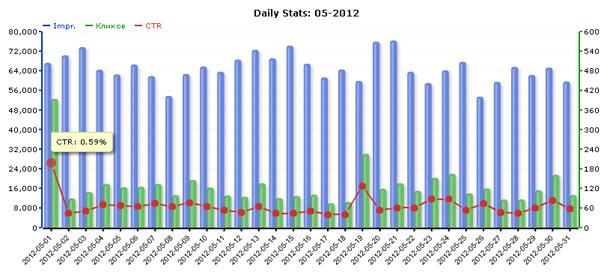 Статистика сети ZooAdv за май 2012 года