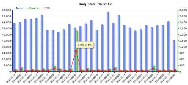 Статистика сети ZooAdv за июнь 2012 года