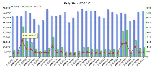 Статистика сети ZooAdv за июль 2012 года
