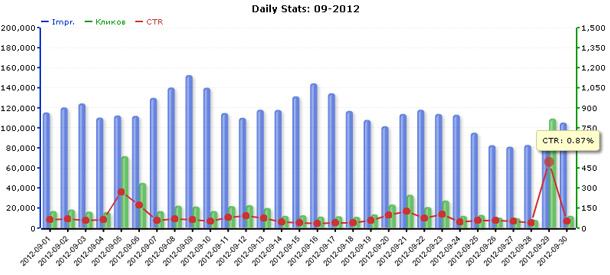 Статистика сети ZooAdv за сентябрь 2012 года