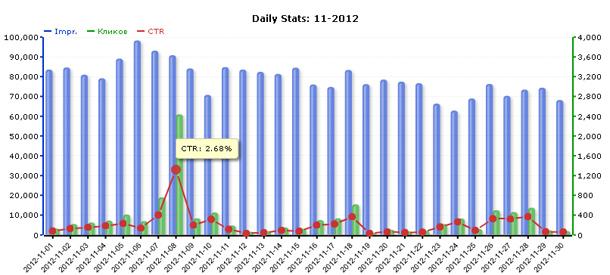 Статистика сети ZooAdv за ноябрь 2012 года