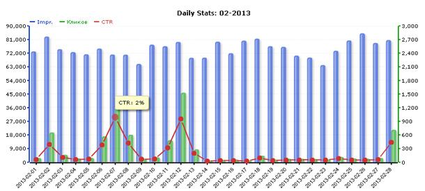 Статистика сети ZooAdv за февраль 2013 года