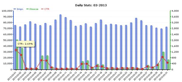 Статистика сети ZooAdv за март 2013 года