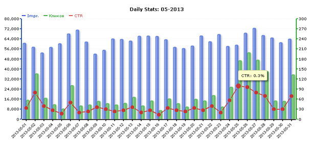 Статистика сети ZooAdv за май 2013 года