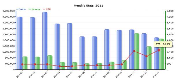 Сводная статистика за 2011 год