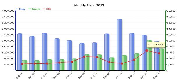 Сводная статистика за 2012 год